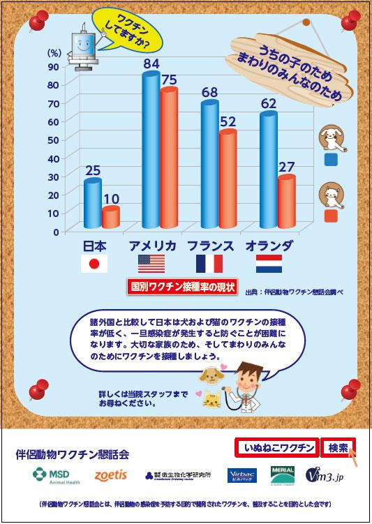 日本の猫のワクチン接種率